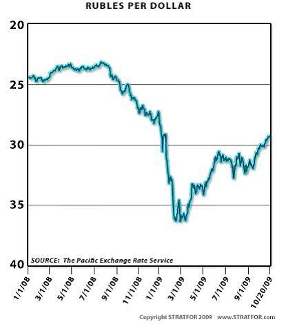 Курс доллара в омске сегодня